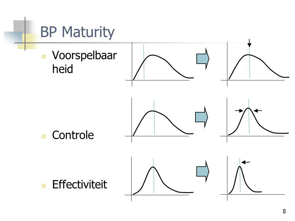 8 BP Maturity Voorspelbaar heid Controle Effectiviteit