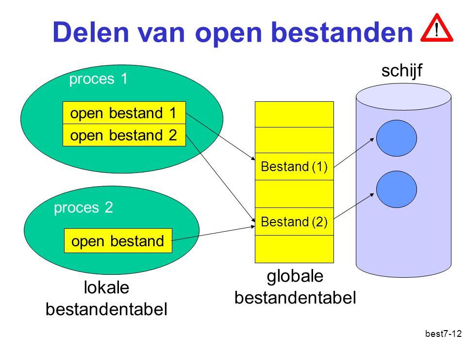 best7-12 Delen van open bestanden open bestand 1 open bestand 2 open bestand proces 1 proces 2 Bestand (1) Bestand (2) globale bestandentabel schijf lokale bestandentabel