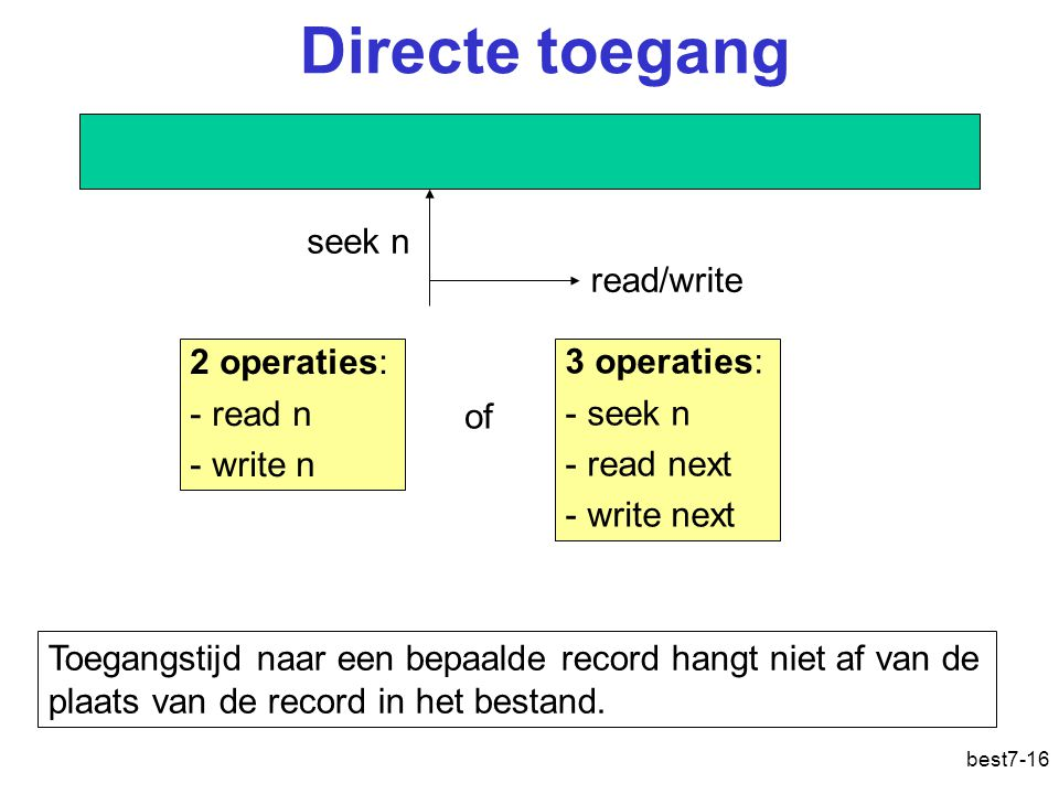 best7-16 Directe toegang Toegangstijd naar een bepaalde record hangt niet af van de plaats van de record in het bestand.