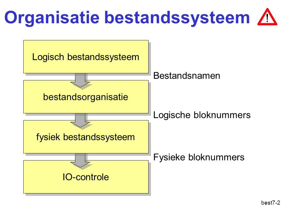 best7-3 Overzicht Logisch bestandssysteem –Gegevensbestanden –directory s –Bestandssystemen Bestandsorganisatie –directory s –Gegevensbestanden –Vrije ruimte –Partities –Reservekopieën Optimalisaties