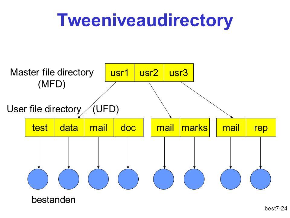 best7-24 Tweeniveaudirectory testdatamaildoc User file directory (UFD) bestanden mailmarksmailrep usr1usr2usr3 Master file directory (MFD)