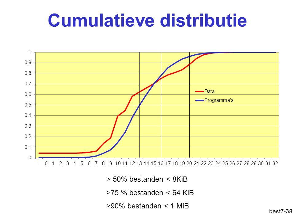 Cumulatieve distributie best7-38 > 50% bestanden < 8KiB >75 % bestanden < 64 KiB >90% bestanden < 1 MiB