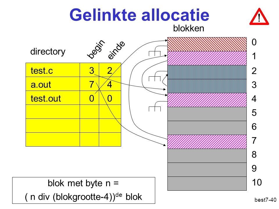 best7-40 Gelinkte allocatie blokken test.c 3 2 a.out 7 4 test.out 0 0 directory 0 1 2 3 4 5 6 7 8 9 10 begin einde blok met byte n = ( n div (blokgroo