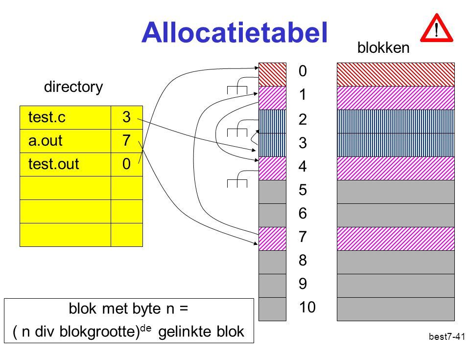 best7-41 Allocatietabel blokken test.c 3 a.out 7 test.out 0 directory 0 1 2 3 4 5 6 7 8 9 10 blok met byte n = ( n div blokgrootte) de gelinkte blok Bestandsorganisatie: fat