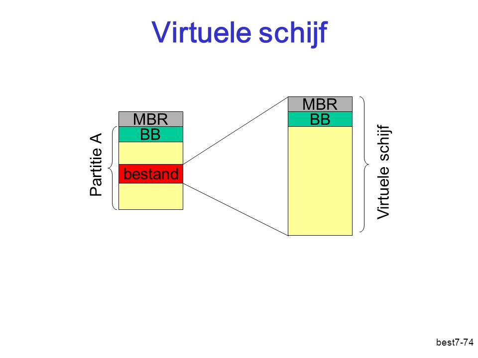Virtuele schijf best7-74 Partitie A BB MBR bestand Virtuele schijf BB MBR