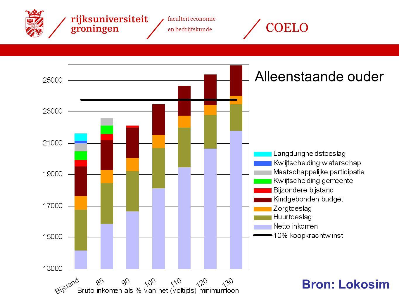 faculteit economie en bedrijfskunde COELO Alleenstaande ouder Bron: Lokosim