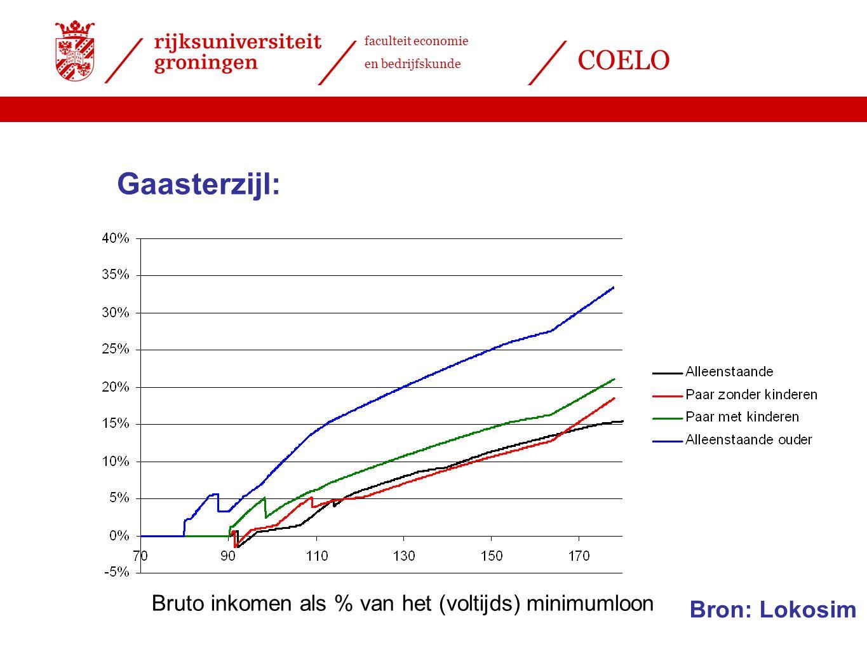 faculteit economie en bedrijfskunde COELO Gaasterzijl: Bruto inkomen als % van het (voltijds) minimumloon Bron: Lokosim