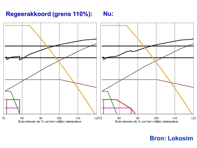 Datum 25.11.2008 Regeerakkoord (grens 110%): Nu: Bron: Lokosim