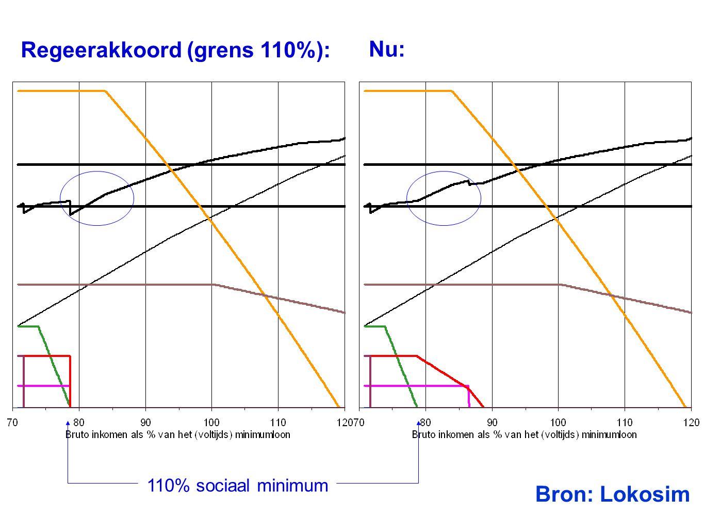 Datum 25.11.2008 Regeerakkoord (grens 110%): Nu: Bron: Lokosim 110% sociaal minimum