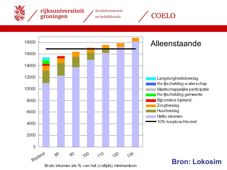 faculteit economie en bedrijfskunde COELO Alleenstaande Bron: Lokosim