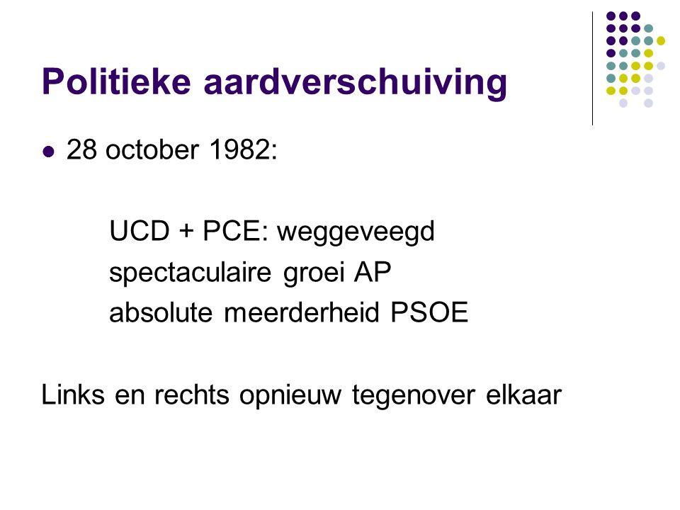 Politieke aardverschuiving 28 october 1982: UCD + PCE: weggeveegd spectaculaire groei AP absolute meerderheid PSOE Links en rechts opnieuw tegenover elkaar