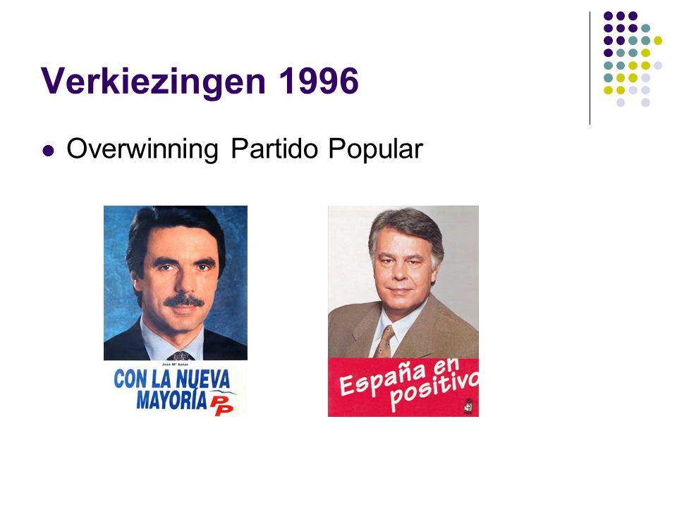 Verkiezingen 1996 Overwinning Partido Popular