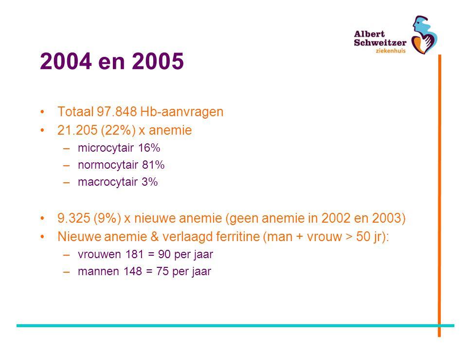 2004 en 2005 Totaal 97.848 Hb-aanvragen 21.205 (22%) x anemie –microcytair 16% –normocytair 81% –macrocytair 3% 9.325 (9%) x nieuwe anemie (geen anemi