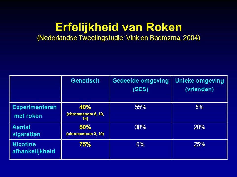 Erfelijkheid van Roken (Nederlandse Tweelingstudie: Vink en Boomsma, 2004) GenetischGedeelde omgeving (SES) Unieke omgeving (vrienden) Experimenteren