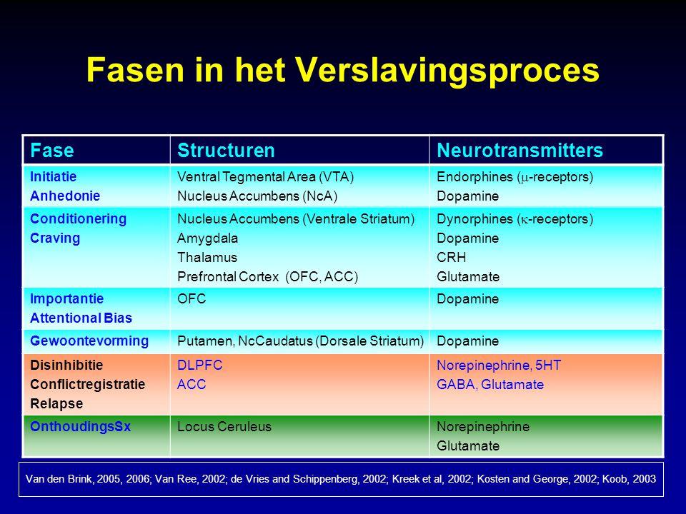 Fasen in het Verslavingsproces FaseStructurenNeurotransmitters Initiatie Anhedonie Ventral Tegmental Area (VTA) Nucleus Accumbens (NcA) Endorphines (