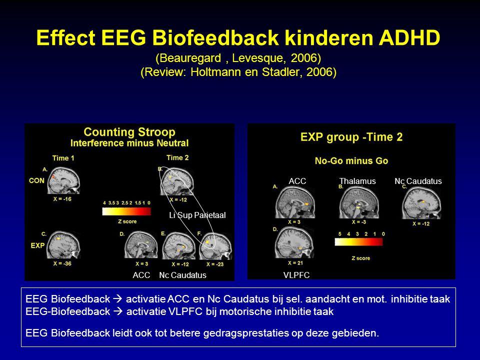 Effect EEG Biofeedback kinderen ADHD (Beauregard, Levesque, 2006) (Review: Holtmann en Stadler, 2006) Li Sup Parietaal ACC Nc Caudatus VLPFC ACC Thala