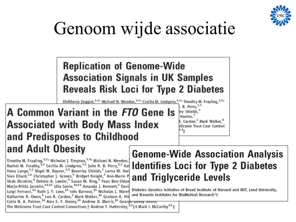 Principle association study obese patients Random population controls SNP variant (yellow) present in ~15 % of the disease population SNP variant (yellow) present in ~5% of the control population