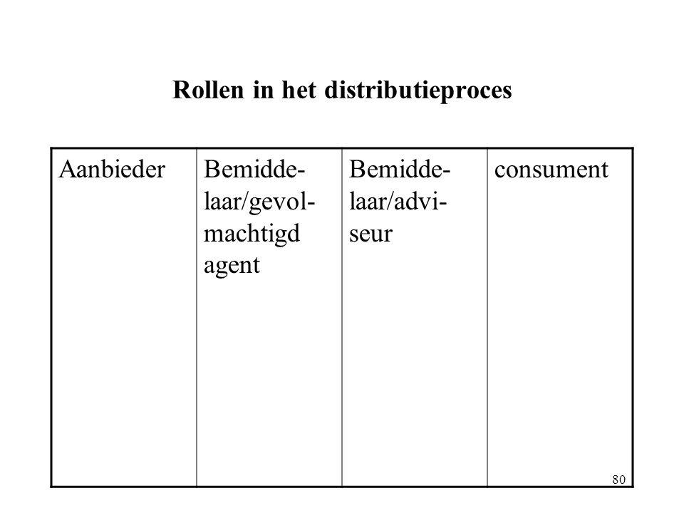 80 Rollen in het distributieproces AanbiederBemidde- laar/gevol- machtigd agent Bemidde- laar/advi- seur consument