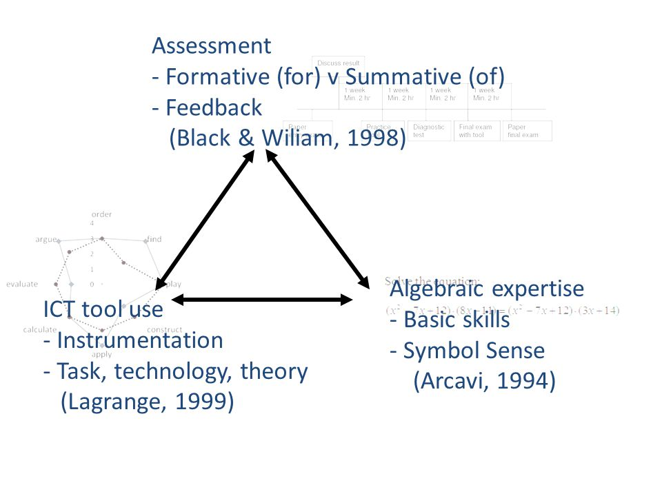 Assessment - Formative (for) v Summative (of) - Feedback (Black & Wiliam, 1998) ICT tool use - Instrumentation - Task, technology, theory (Lagrange, 1999) Algebraic expertise - Basic skills - Symbol Sense (Arcavi, 1994)