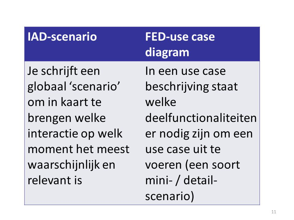 11 Front-end development IAD-scenarioFED-use case diagram Je schrijft een globaal 'scenario' om in kaart te brengen welke interactie op welk moment het meest waarschijnlijk en relevant is In een use case beschrijving staat welke deelfunctionaliteiten er nodig zijn om een use case uit te voeren (een soort mini- / detail- scenario)