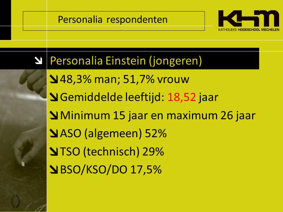 Personalia respondenten Personalia Einstein (jongeren) 48,3% man; 51,7% vrouw Gemiddelde leeftijd: 18,52 jaar Minimum 15 jaar en maximum 26 jaar ASO (algemeen) 52% TSO (technisch) 29% BSO/KSO/DO 17,5%
