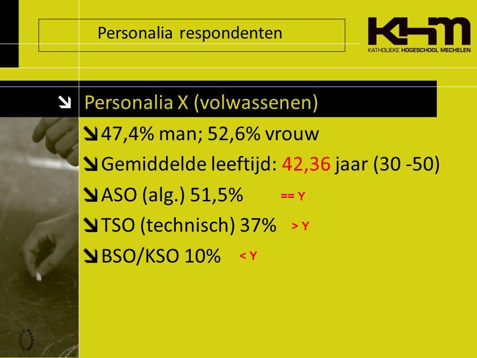 Personalia respondenten Personalia X (volwassenen) 47,4% man; 52,6% vrouw Gemiddelde leeftijd: 42,36 jaar (30 -50) ASO (alg.) 51,5% TSO (technisch) 37% BSO/KSO 10% == Y < Y > Y