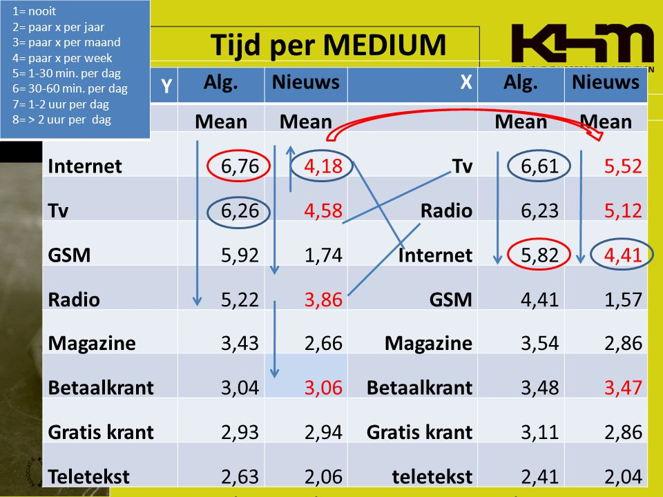 Tijd per MEDIUM Y Alg.NieuwsXAlg.Nieuws Mean Internet6,764,18Tv6,615,52 Tv6,264,58Radio6,235,12 GSM5,921,74Internet5,824,41 Radio5,223,86GSM4,411,57 M