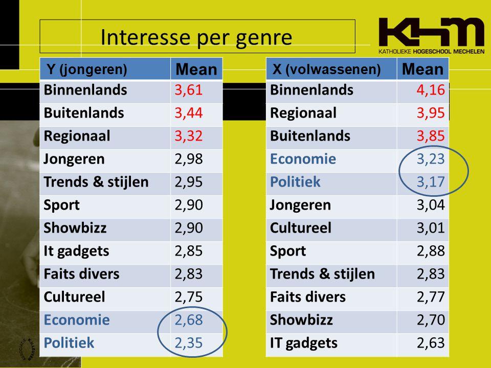 Interesse per genre Y (jongeren) Mean Binnenlands3,61 Buitenlands3,44 Regionaal3,32 Jongeren2,98 Trends & stijlen2,95 Sport2,90 Showbizz2,90 It gadgets2,85 Faits divers2,83 Cultureel2,75 Economie2,68 Politiek2,35 X (volwassenen) Mean Binnenlands4,16 Regionaal3,95 Buitenlands3,85 Economie3,23 Politiek3,17 Jongeren3,04 Cultureel3,01 Sport2,88 Trends & stijlen2,83 Faits divers2,77 Showbizz2,70 IT gadgets2,63