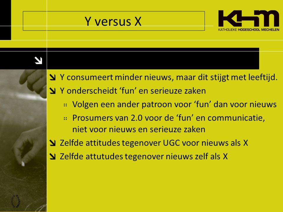 Y versus X Y consumeert minder nieuws, maar dit stijgt met leeftijd.