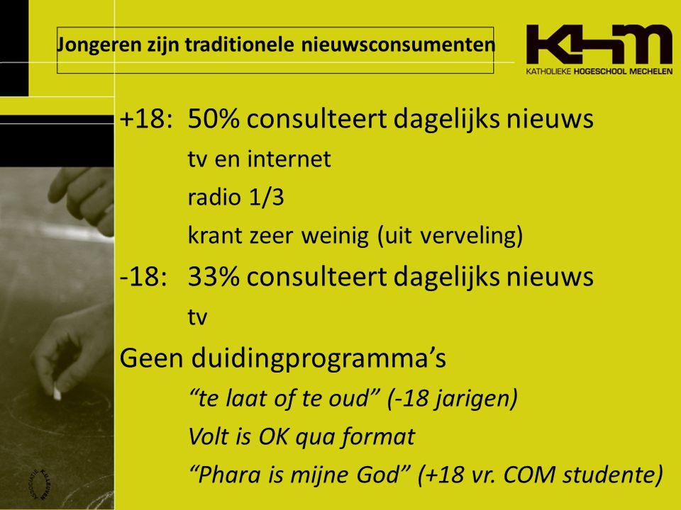 Jongeren zijn traditionele nieuwsconsumenten +18: 50% consulteert dagelijks nieuws tv en internet radio 1/3 krant zeer weinig (uit verveling) -18: 33% consulteert dagelijks nieuws tv Geen duidingprogramma's te laat of te oud (-18 jarigen) Volt is OK qua format Phara is mijne God (+18 vr.