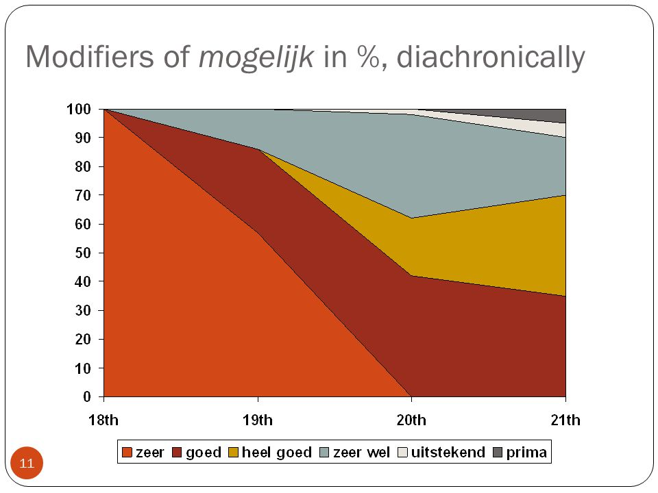 Modifiers of mogelijk in %, diachronically 11