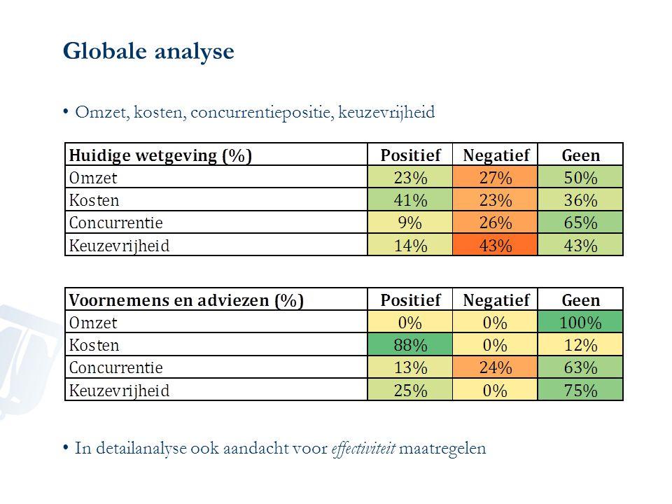 Globale analyse Omzet, kosten, concurrentiepositie, keuzevrijheid In detailanalyse ook aandacht voor effectiviteit maatregelen