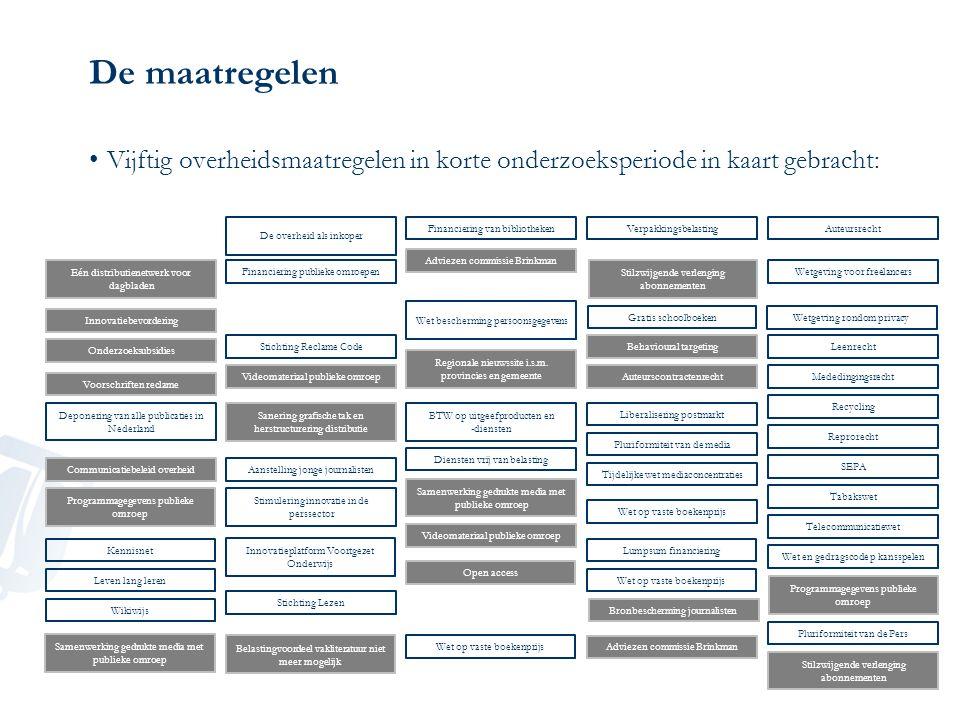 Maatregel 3: Wet op de vaste boekenprijs Intentie –Stimuleren pluriform aanbod –Brede beschikbaarheid Implementatie –Behoud van een gewenste situatie –Algemeen geformuleerd, met belangrijke uitzonderingen voor kortingen –Wet niet van toepassing op e-boeken en schoolboeken Effect –Lichte stijging van titels (kinderboeken en fictie) –Pluriformiteit kunstmatig hoog: goed voor sector (minder concurrentie maar meer omzet) Beoordeling –Zeer effectief voor stimuleren pluriform aanbod en brede beschikbaarheid –Digitalisering en internationalisering niet goed afgedekt: op termijn aanpassen