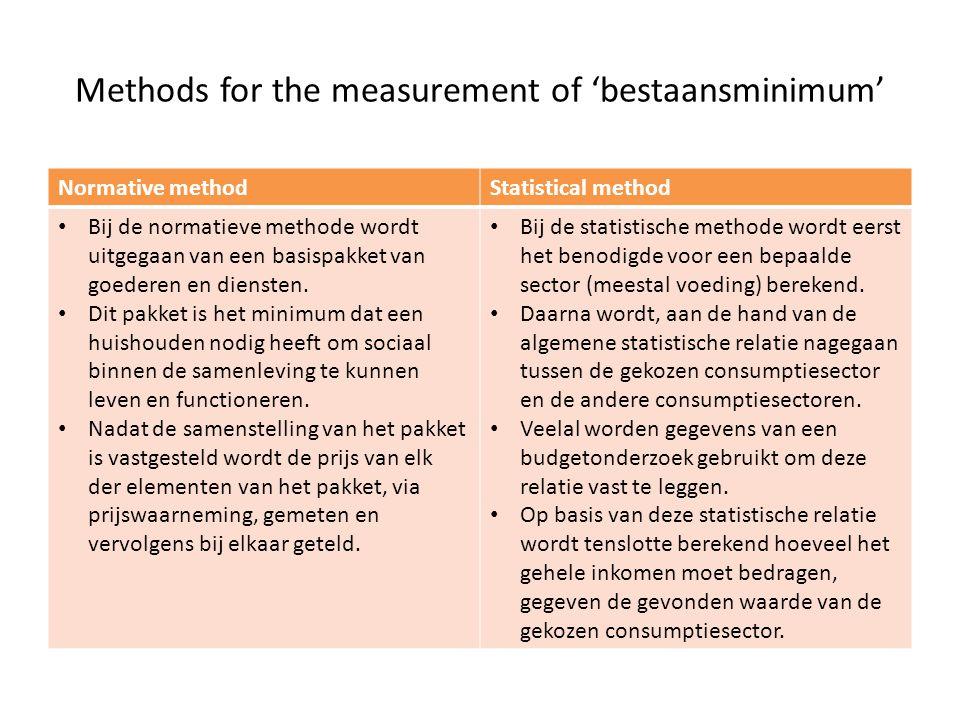 Methods for the measurement of 'bestaansminimum' Normative methodStatistical method Bij de normatieve methode wordt uitgegaan van een basispakket van