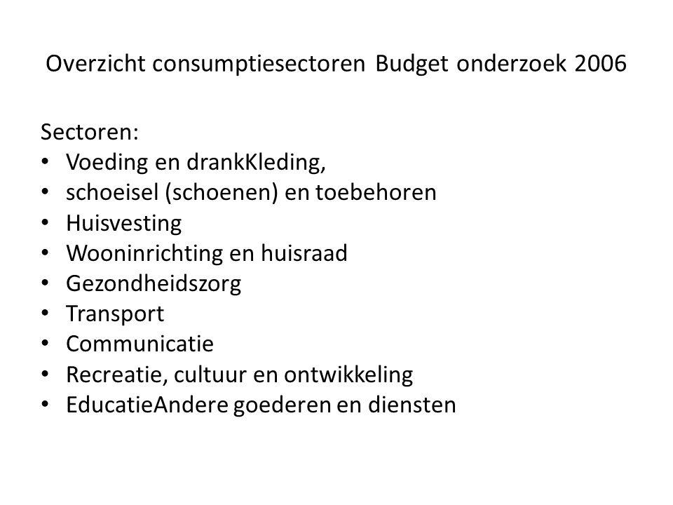 Overzicht consumptiesectoren Budget onderzoek 2006 Sectoren: Voeding en drankKleding, schoeisel (schoenen) en toebehoren Huisvesting Wooninrichting en
