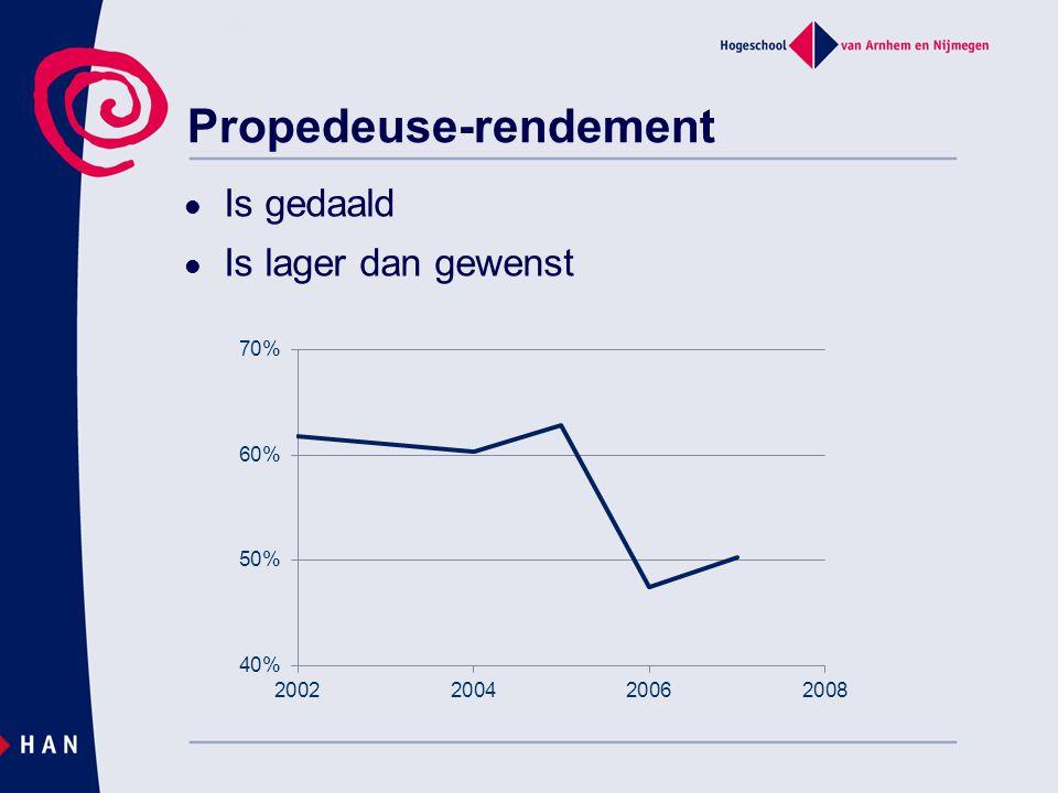 Propedeuse-rendement Is gedaald Is lager dan gewenst