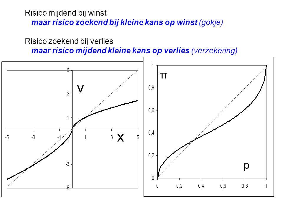 x v Risico mijdend bij winst maar risico zoekend bij kleine kans op winst (gokje) Risico zoekend bij verlies maar risico mijdend kleine kans op verlies (verzekering) π p
