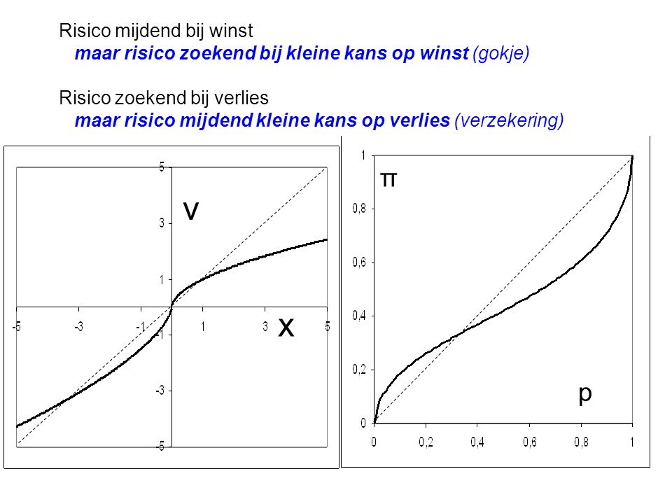 x v Risico mijdend bij winst maar risico zoekend bij kleine kans op winst (gokje) Risico zoekend bij verlies maar risico mijdend kleine kans op verlie