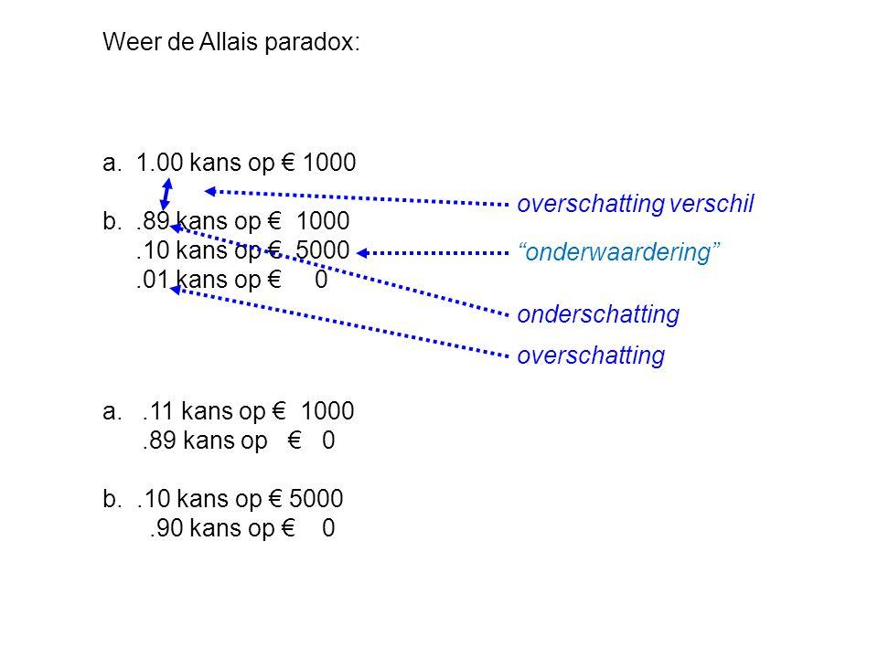 a.1.00 kans op € 1000 b..89 kans op € 1000.10 kans op € 5000.01 kans op € 0 a..11 kans op € 1000.89 kans op € 0 b..10 kans op € 5000.90 kans op € 0 onderschatting overschatting verschil overschatting Weer de Allais paradox: onderwaardering