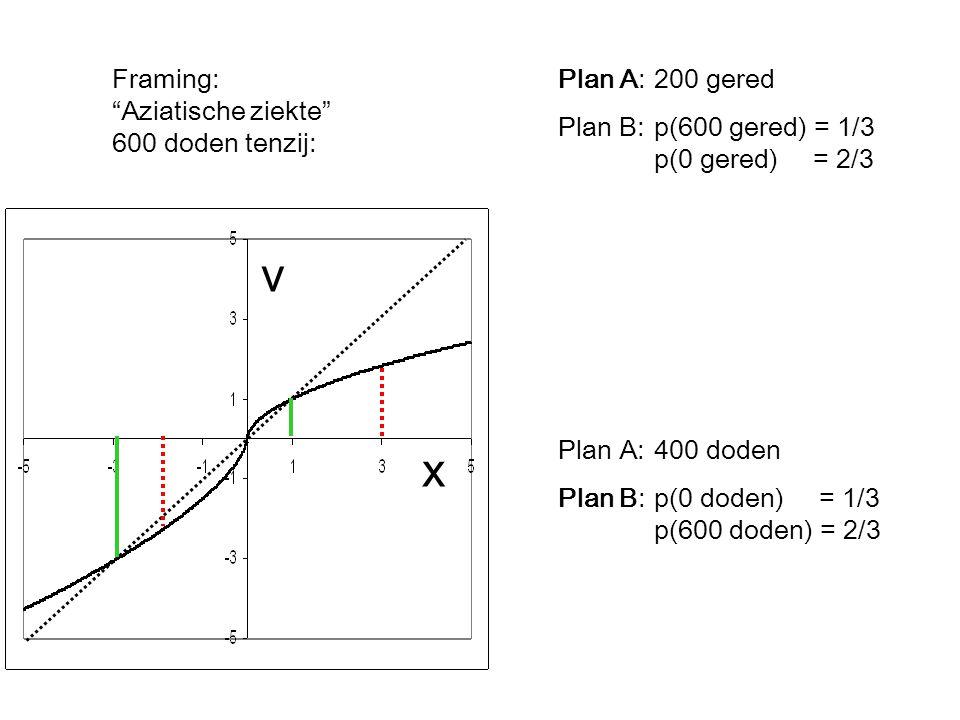 Framing: Aziatische ziekte 600 doden tenzij: Plan A:200 gered Plan B:p(600 gered) = 1/3 p(0 gered) = 2/3 Plan A:400 doden Plan B:p(0 doden) = 1/3 p(600 doden) = 2/3 v x
