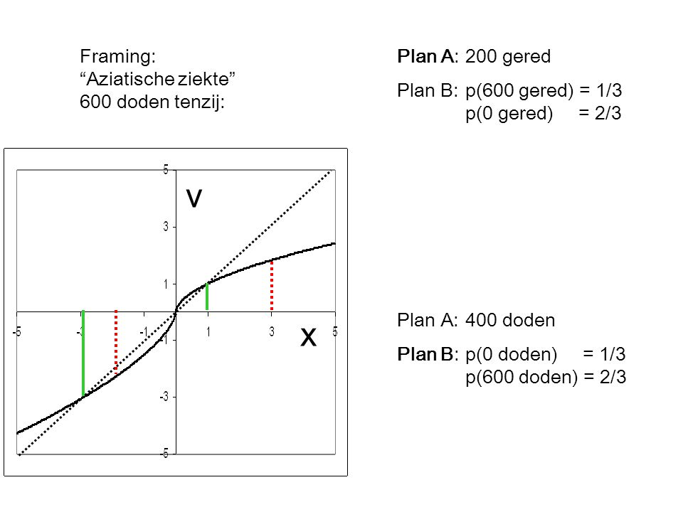 "Framing: ""Aziatische ziekte"" 600 doden tenzij: Plan A:200 gered Plan B:p(600 gered) = 1/3 p(0 gered) = 2/3 Plan A:400 doden Plan B:p(0 doden) = 1/3 p("
