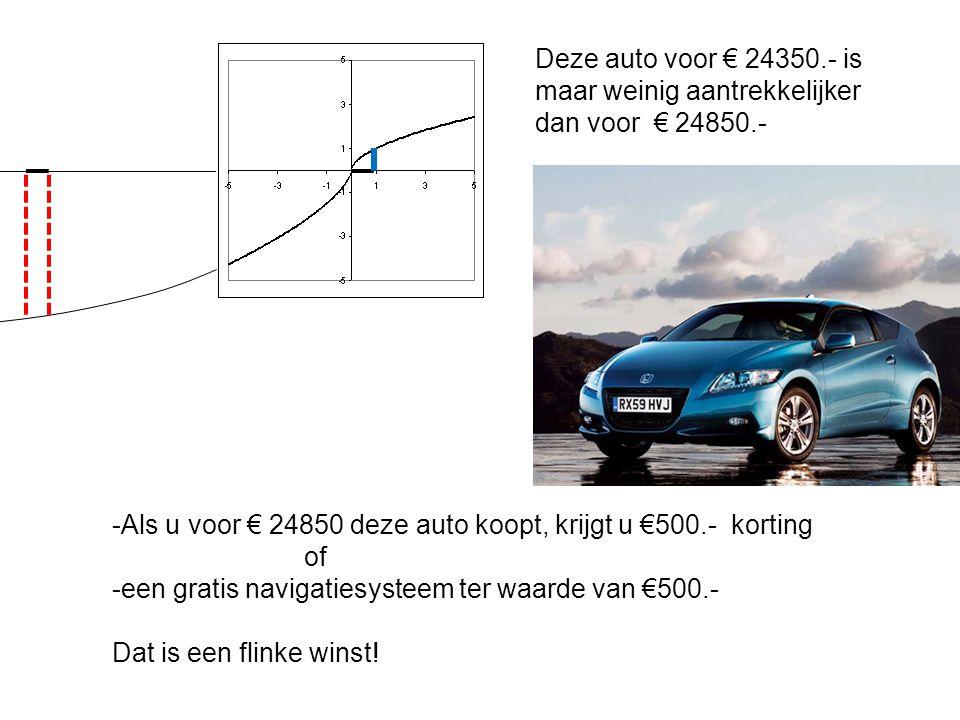 Deze auto voor € 24350.- is maar weinig aantrekkelijker dan voor € 24850.- -Als u voor € 24850 deze auto koopt, krijgt u €500.- korting of -een gratis navigatiesysteem ter waarde van €500.- Dat is een flinke winst!