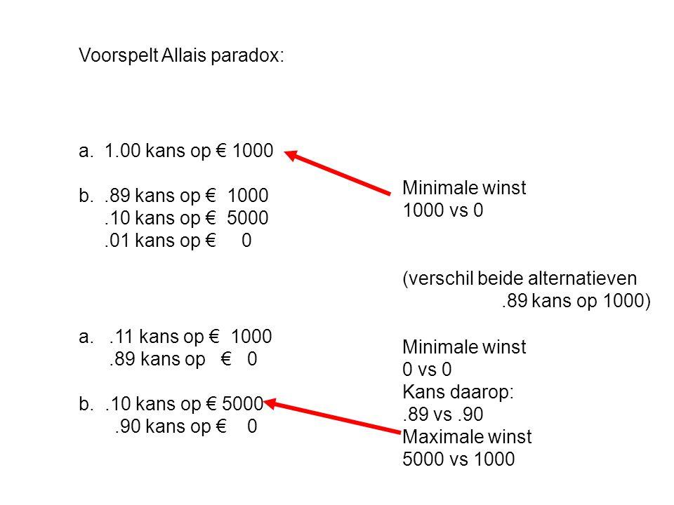 Voorspelt Allais paradox: a.1.00 kans op € 1000 b..89 kans op € 1000.10 kans op € 5000.01 kans op € 0 a..11 kans op € 1000.89 kans op € 0 b..10 kans op € 5000.90 kans op € 0 Minimale winst 1000 vs 0 Minimale winst 0 vs 0 Kans daarop:.89 vs.90 Maximale winst 5000 vs 1000 (verschil beide alternatieven.89 kans op 1000)