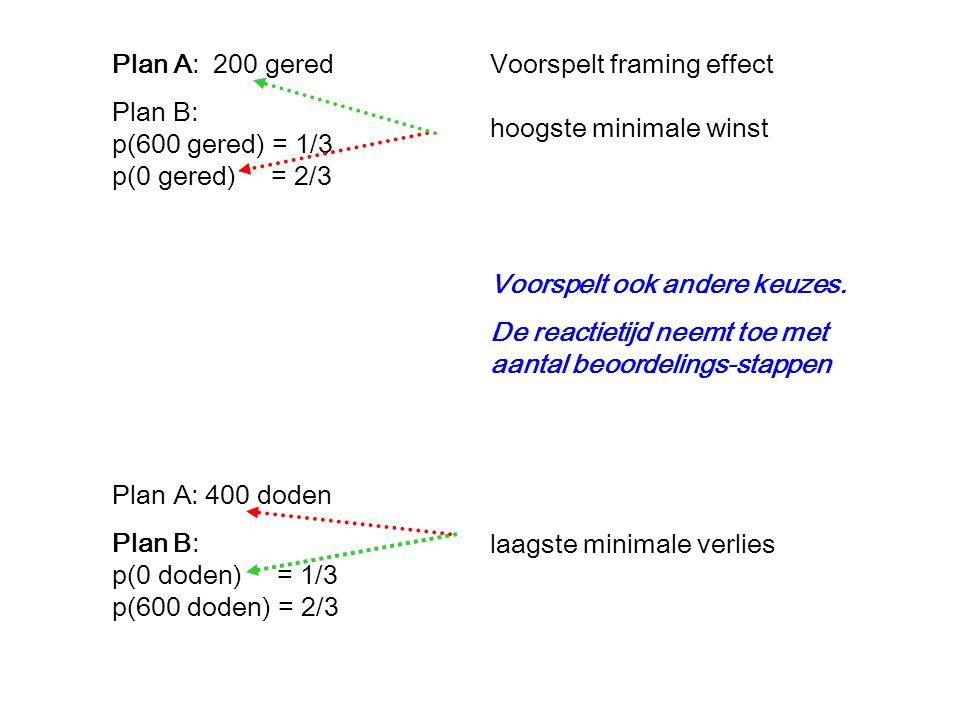 Plan A: 200 gered Plan B: p(600 gered) = 1/3 p(0 gered) = 2/3 Plan A: 400 doden Plan B: p(0 doden) = 1/3 p(600 doden) = 2/3 Voorspelt framing effect hoogste minimale winst laagste minimale verlies Voorspelt ook andere keuzes.