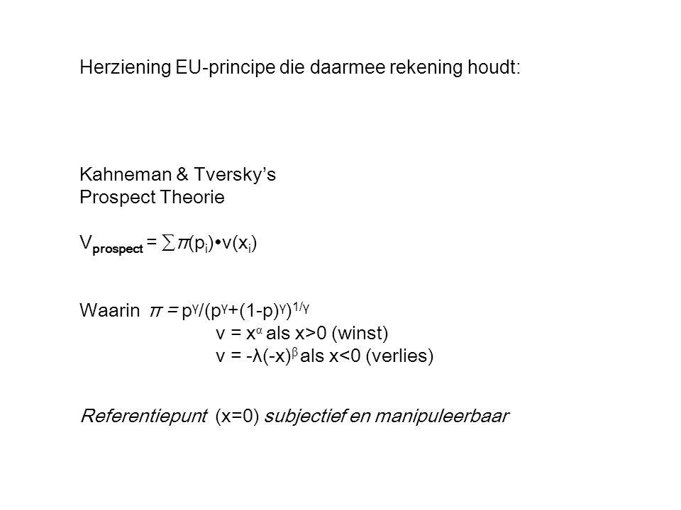 Kahneman & Tversky's Prospect Theorie V prospect = ∑π(p i )∙v(x i ) Waarinπ = p γ /(p γ +(1-p) γ ) 1/γ v = x α als x>0 (winst) v = -λ(-x) β als x<0 (verlies) Referentiepunt (x=0) subjectief en manipuleerbaar Herziening EU-principe die daarmee rekening houdt: