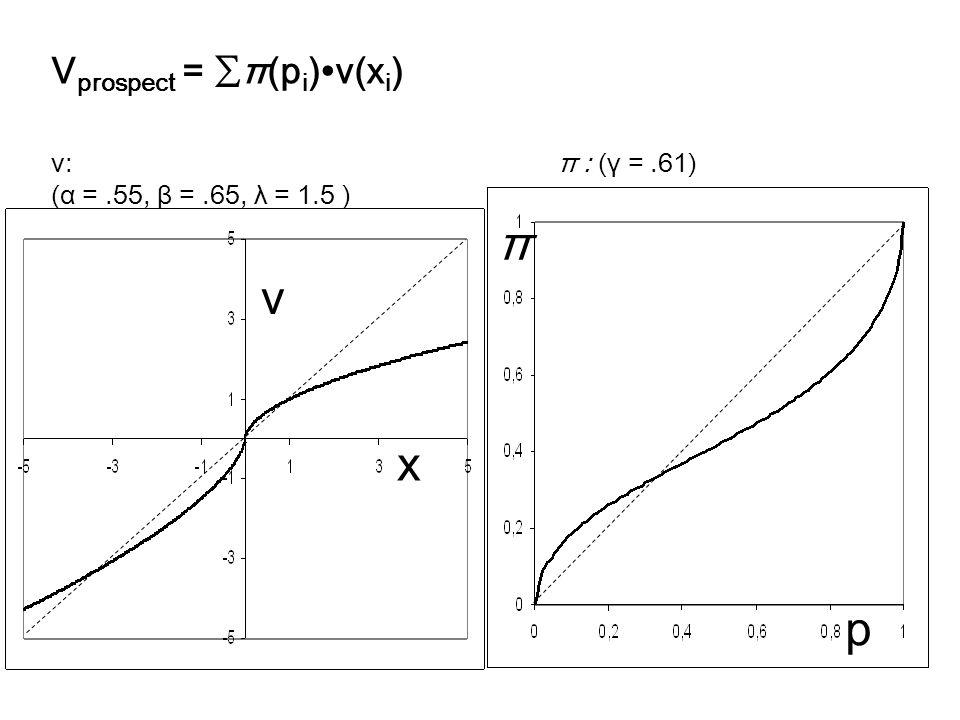 π p x v π : (γ =.61)v: (α =.55, β =.65, λ = 1.5 ) V prospect = ∑π(p i )∙v(x i )