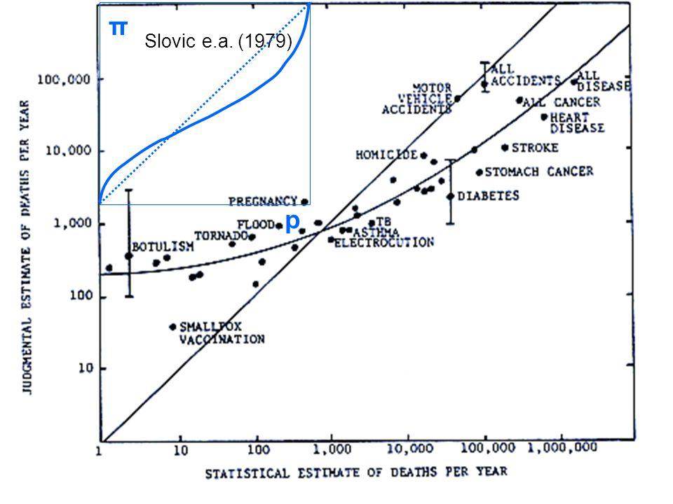 Slovic e.a. (1979) p π