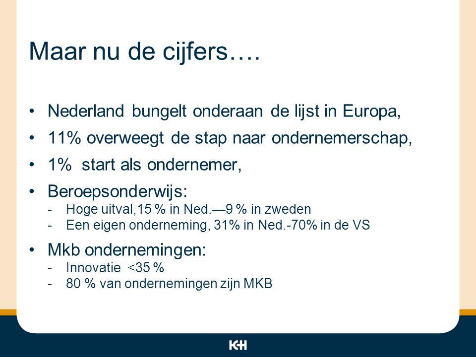 Maar nu de cijfers…. Nederland bungelt onderaan de lijst in Europa, 11% overweegt de stap naar ondernemerschap, 1% start als ondernemer, Beroepsonderw