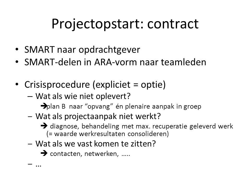 Projectopstart: contract SMART naar opdrachtgever SMART-delen in ARA-vorm naar teamleden Crisisprocedure (expliciet = optie) – Wat als wie niet oplevert.