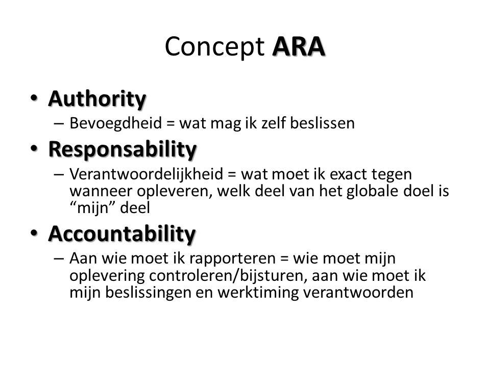 ARA Concept ARA Authority Authority – Bevoegdheid = wat mag ik zelf beslissen Responsability Responsability – Verantwoordelijkheid = wat moet ik exact tegen wanneer opleveren, welk deel van het globale doel is mijn deel Accountability Accountability – Aan wie moet ik rapporteren = wie moet mijn oplevering controleren/bijsturen, aan wie moet ik mijn beslissingen en werktiming verantwoorden